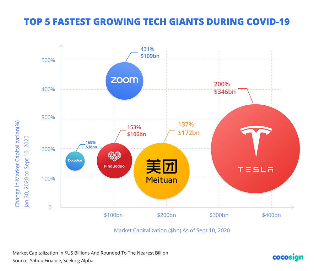 Fastest growing tech giants during covid-19